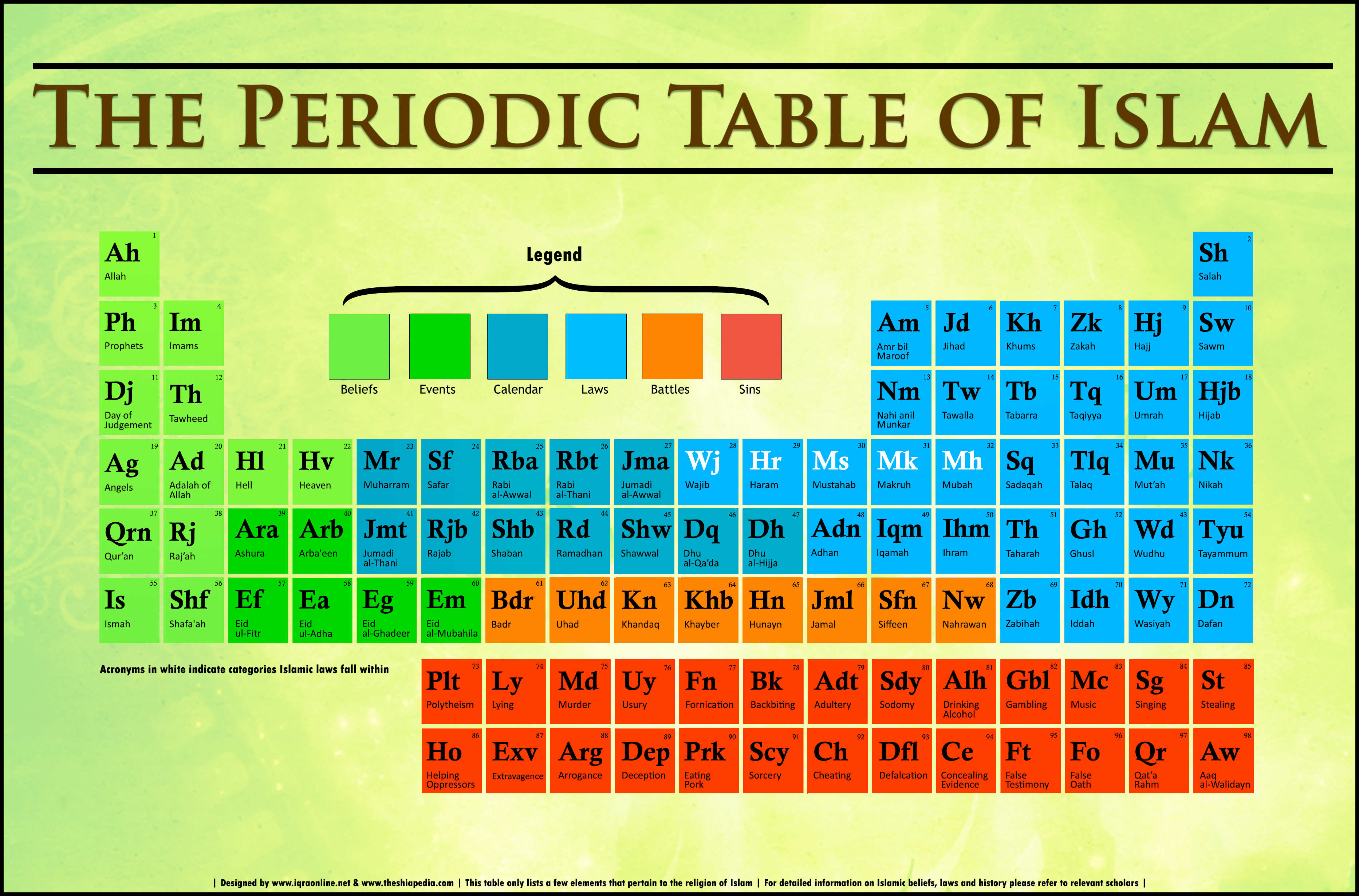 The Periodic Table of Islam
